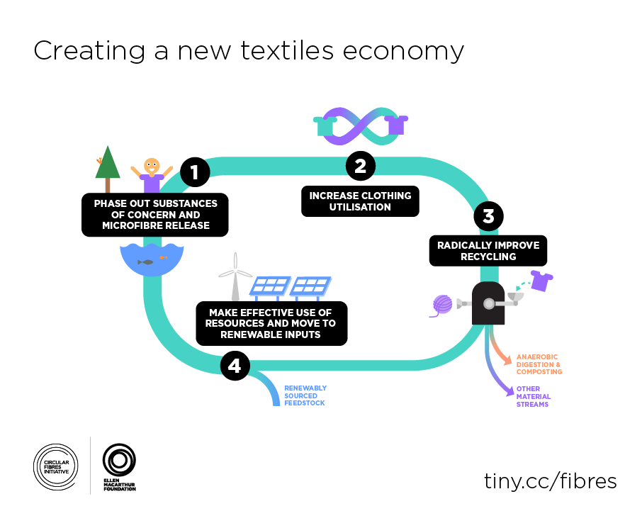 Figure-5.-Creating-a-new-textiles-economy