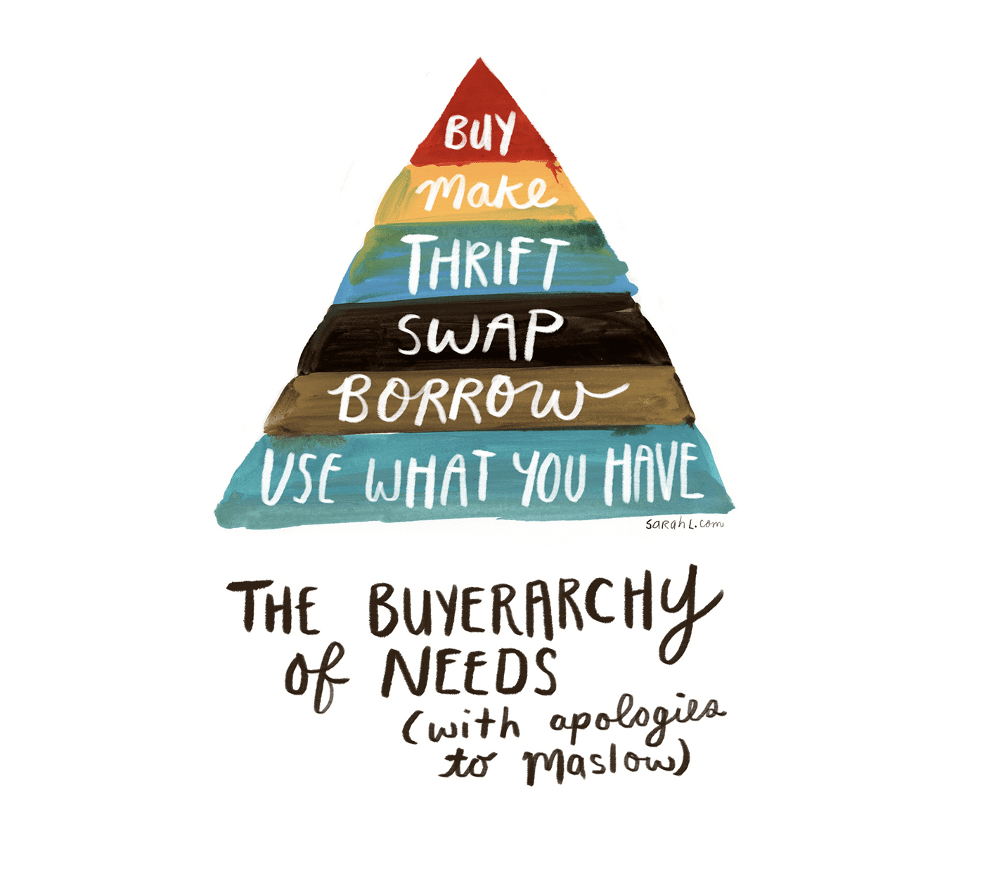 Buyerarchy of needs diagram by Sarah Lazarovic