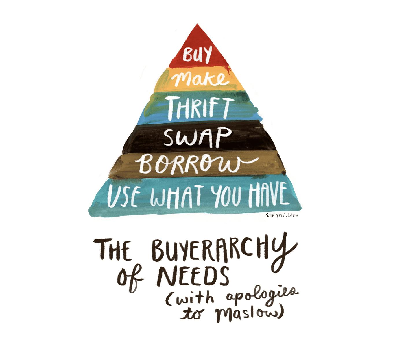 Buyerarchy of needs diagram by Sarah Lazarovic